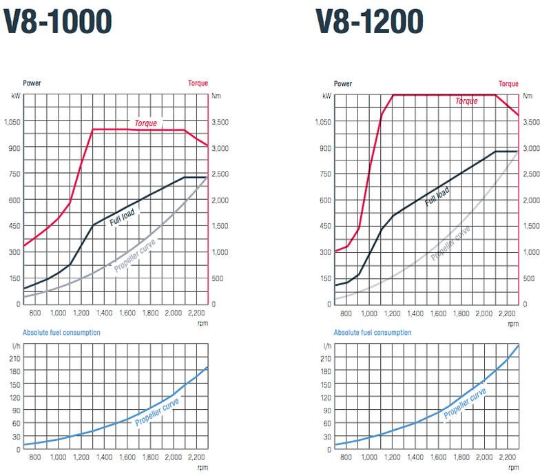V8-1000-1200-graph